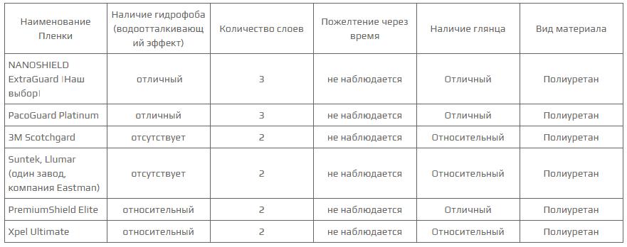 Сравнительные характеристики антигравийных пленок разных марок